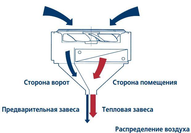 прокладки воздуховодов